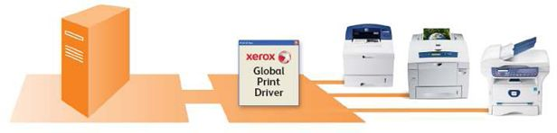 Xerox global print driver pcl6 драйвер